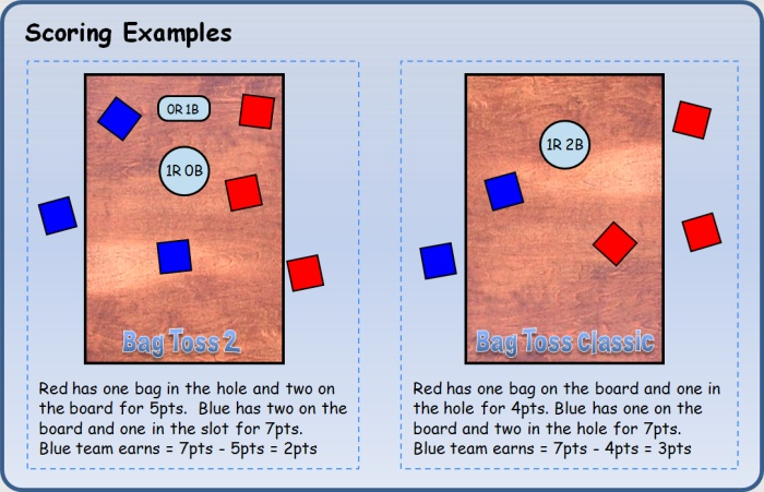 graphic about Printable Bean Bag Toss Rules called Enjoy Cornhole